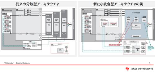 図2 分散型と統合型のパワートレーンシステムの比較