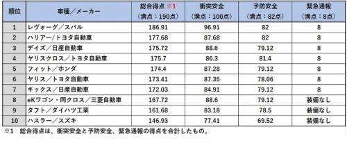 総合安全性能の評価結果(20年度)