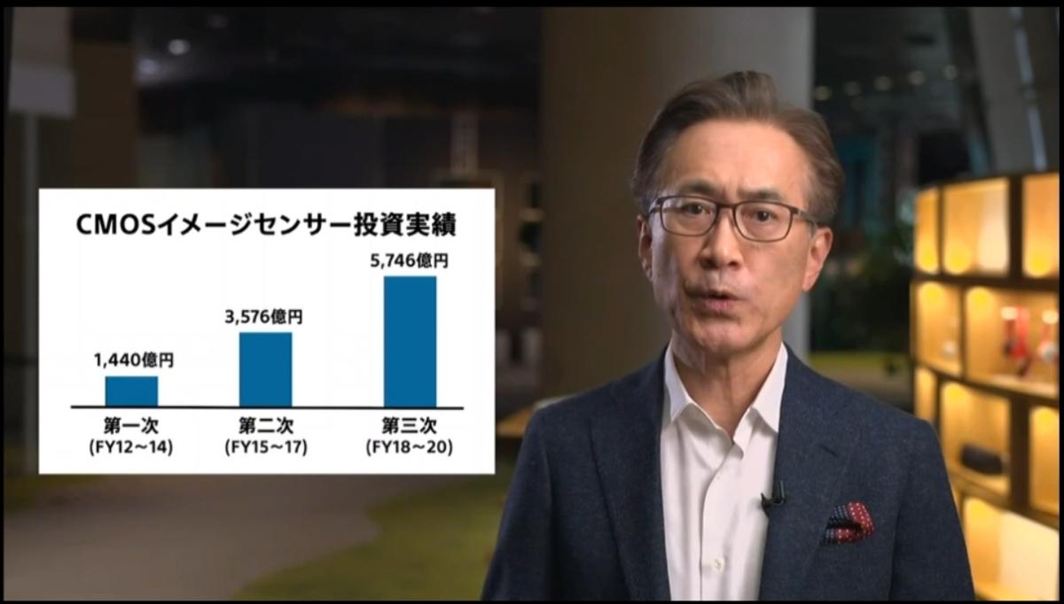 2012年度以降のCMOSイメージセンサー投資実績 (出所:ソニーグループの配信動画をキャプチャー)