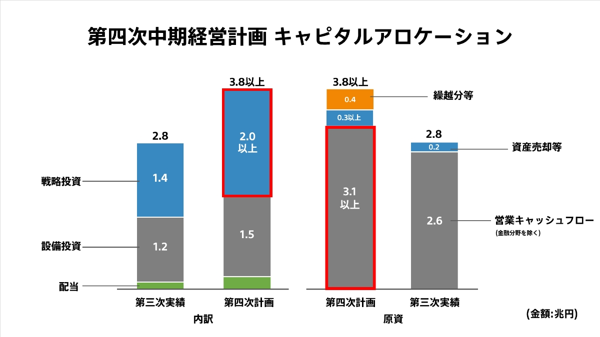 吉田氏が発表した第四次中期経営計画のキャピタルアロケーション (出所:ソニーグループの資料)
