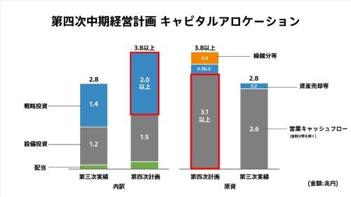 吉田氏が発表した第四次中期経営計画のキャピタルアロケーション