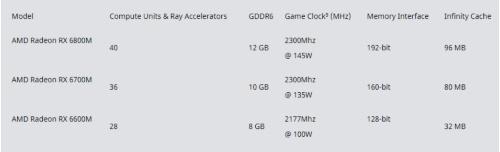 Radeon RX 6000Mシリーズは3モデルからなる