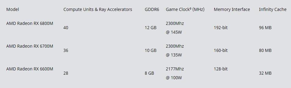 Radeon RX 6000Mシリーズは3モデルからなる (出所:AMD)