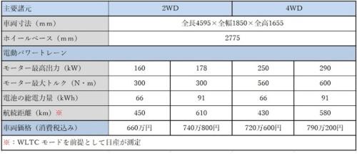 日本仕様車の主要諸元