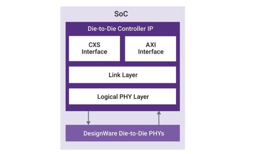 コントローラーIPコア「Die-to-Die Controller IP」とPHY IPコア「Die-to-Die PHY IP」