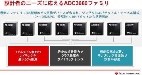 逐次比較型A-D変換器8製品を一気に発表