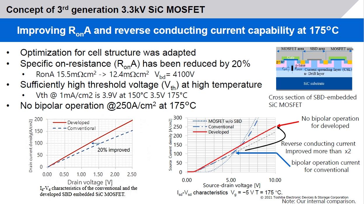 今回のSiC MOSFETの構造と特性 図中の右上が今回の素子構造。下方にある特性のグラフで、「Developed」が今回改良した構造のMOSFET、「Conventional」が昨年(2020年)に発表した改良前構造のMOSFET、「MOS FET w/o SBD」が旧来構造のMOSFET。左下が特性オン抵抗(R<sub>on</sub>A)の比較で、今回の構造改良により20%低減している。右下が逆方向導通可能電流量(Reverse conductive current)の比較で、今回の構造改良により2倍になっていることが分かる。(出所:東芝デバイス&ストレージ)