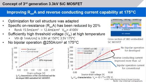 今回のSiC MOSFETの構造と特性