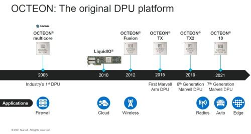 新製品「OCTEON 10」はMarvellの第7世代DPU