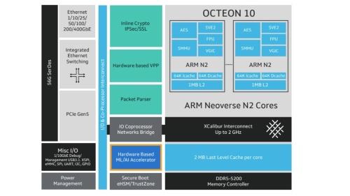 「OCTEON 10」の機能ブロック図