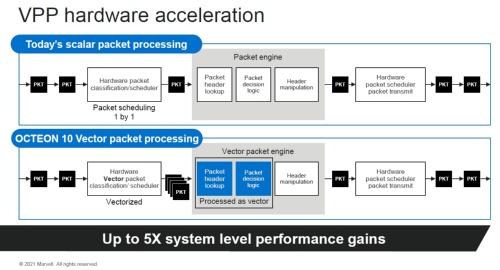 従来のパケット処理(上)と新製品に搭載のベクトル型のパケット処理(下)