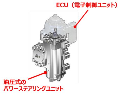 図2 クオンに新しく搭載する電動油圧式のパワステ