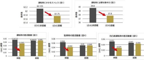 図4 UDASの搭載車と非搭載車を比較した実験の結果