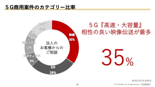 法人向け5G商用案件のうち、映像関連が7割近くを占める