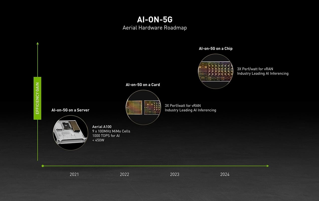 「NVIDIA Aerial A100 AI-on-5G」のロードマップ 2022年上期にGPUとDPUの両方を搭載するカード(ボード)「BlueField-3 A100」が発売の予定。24年にはGPUとDPUを1チップにまとめる計画である。(出所:NVIDIA)