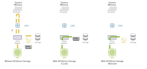 「Magnum IO GPUDirect Storage」ソフトウエアの効果