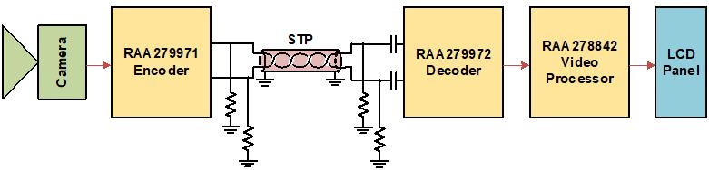 今回の新製品を使ったビデオバス回路例 左端のカメラの次段にエンコーダーIC(RAA279971)、ケーブルの右にデコーダーIC(RAA279972)がある。(出所:ルネサス エレクトロニクス)