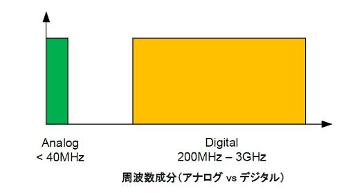 アナログ信号(左)に比べてデジタル信号(右)の伝送周波数帯域は広い