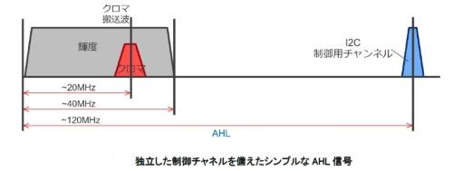 映像信号(左)と独立して制御信号(右)を伝送できる