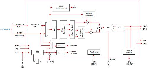 エンコーダーIC「RAA279971」の機能ブロック図