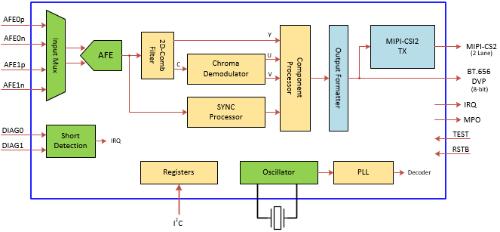 デコーダーIC「RAA279972」の機能ブロック図