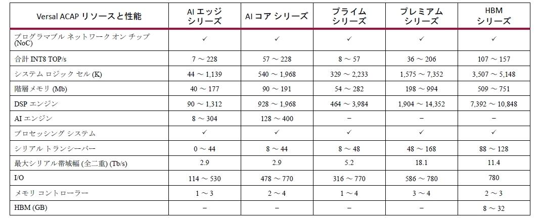 「Versal ACAP」の各シリーズの主な仕様 今回の新製品は右端の「HBMシリーズ」である。(出所:Xilinx)