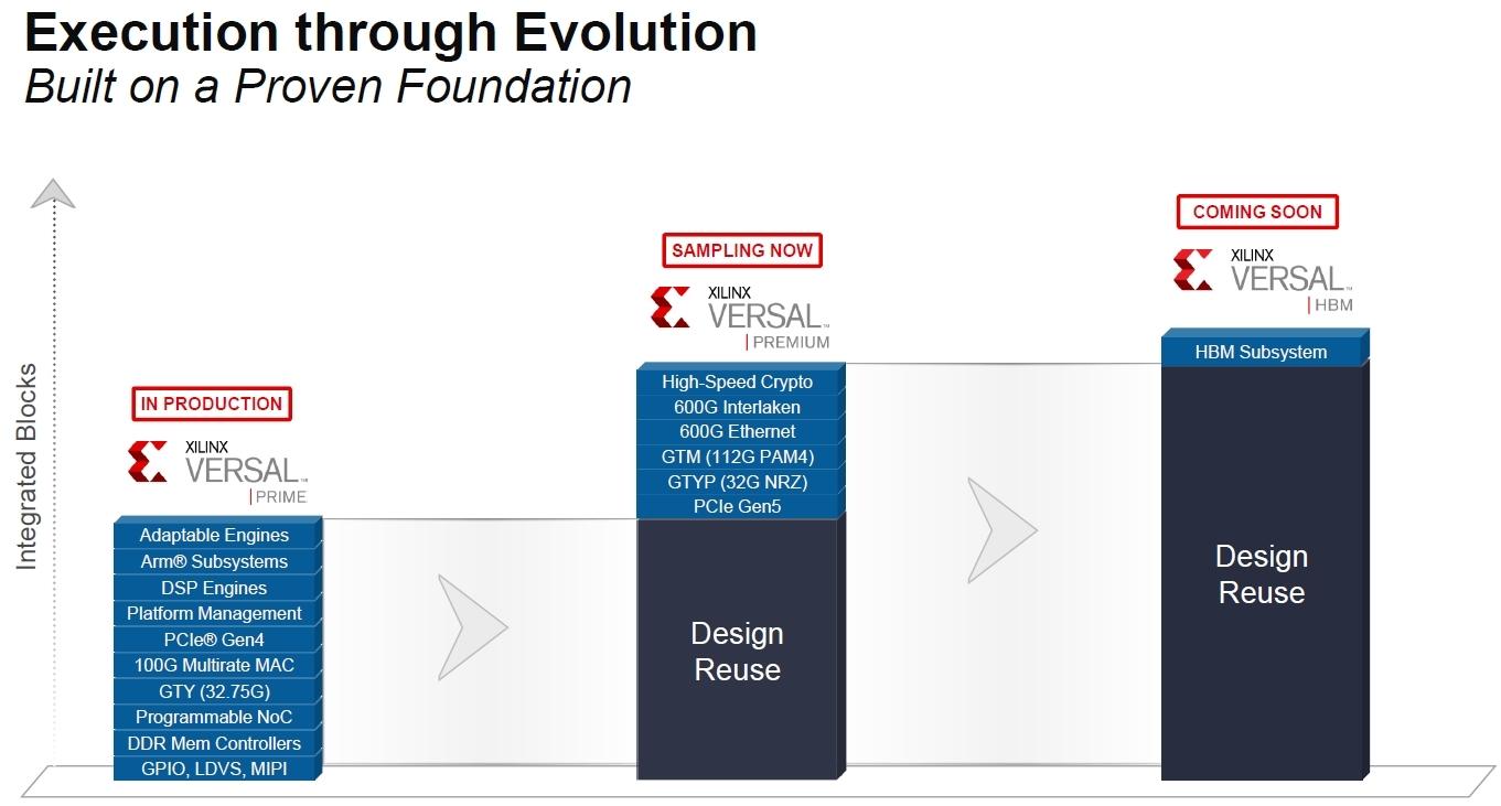 既発表の「Premiumシリーズ」(中央)にHBMを加えたものが新製品の「HBMシリーズ」 (出所:Xilinx)