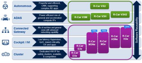 R-Car製品のラインアップ