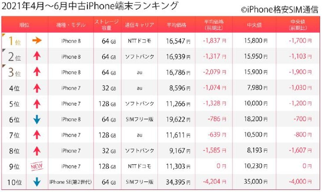 2021年4~6月の中古iPhoneランキング (出所:マーケットエンタープライズ)