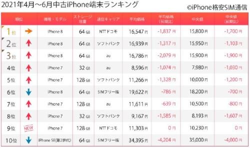 2021年4~6月の中古iPhoneランキング
