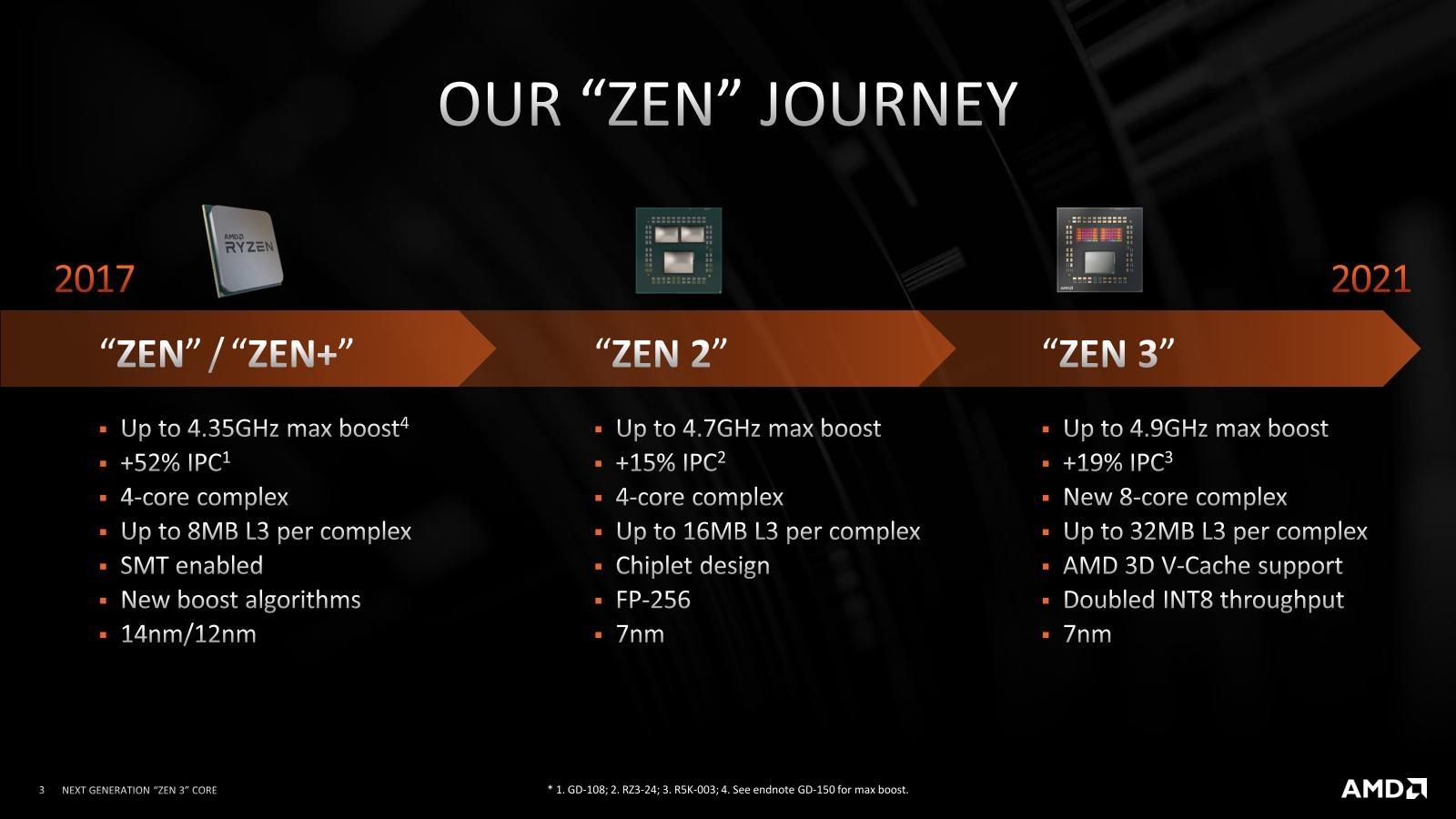 図1●Zenコアの軌跡 Zen 3での「3D Vキャッシュ」のサポートは21年中に始まる予定。(出所:AMD)