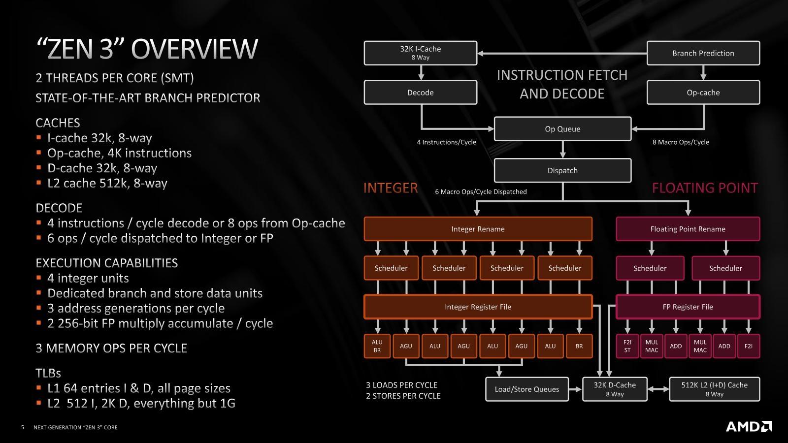 図3●Zen 3コアの処理フロー Zen 2コアに比べてアウト・オブ・オーダーで同時発行できる命令数が増えたり、分岐予測が改良されたりしており、細かな性能改善が多数施されている。(出所:AMD)
