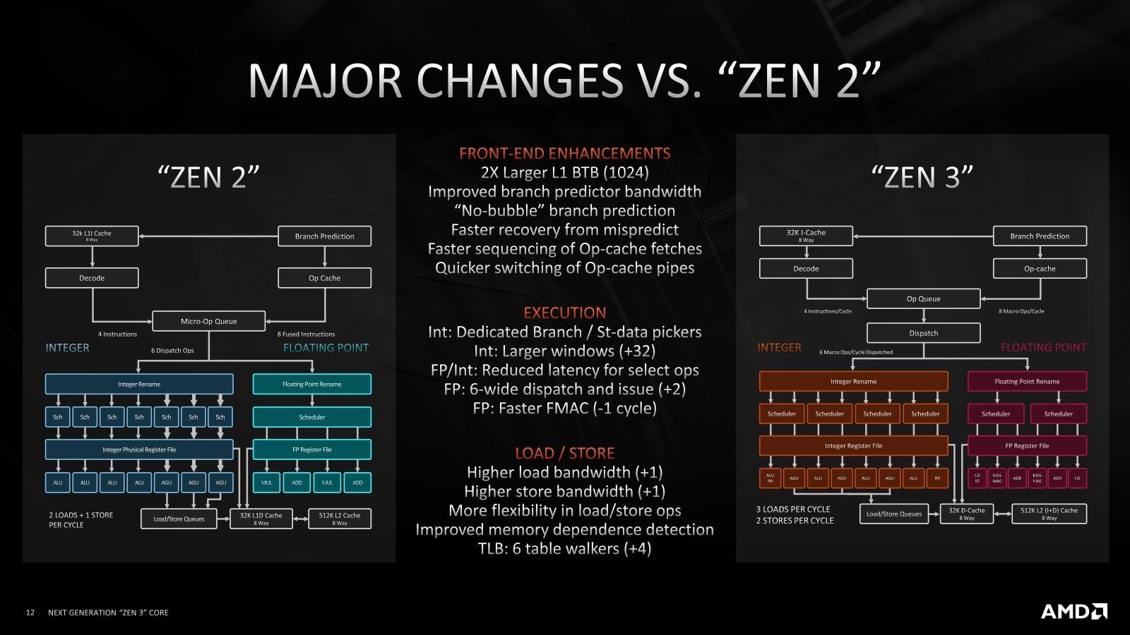図4●Zen 2コアとZen 3コアを比較 この図では、実行ユニット数が整数演算で1つ、浮動小数点演算で2つ増えただけだが、描かれていない改良も多い。また「Op Cache」の高速化に加えて、容量も増えた。(出所:AMD)
