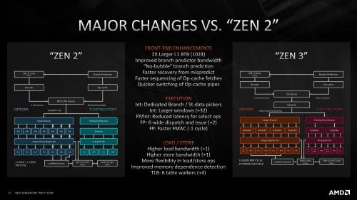 図4●Zen 2コアとZen 3コアを比較