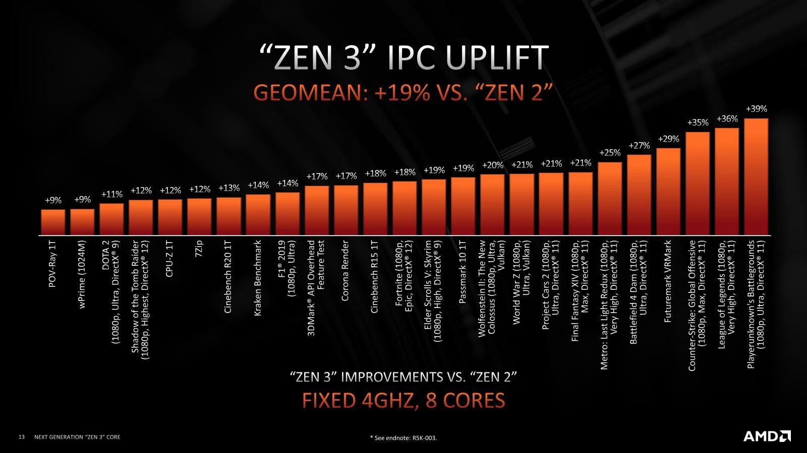 図5●IPC(Instructions Per Cycle)を比較 AMDらしくゲームでの比較が目立つ。Intelでは「SPEC CPU2017」を使って比較することが多い。(出所:AMD)