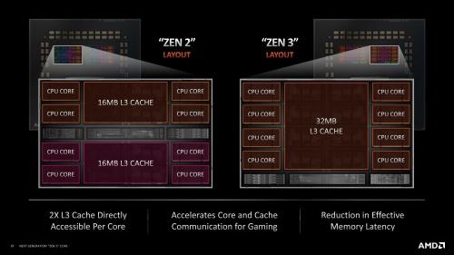図6●CCX(Core Complex)の違い
