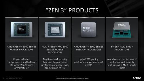 図8●Zen 3コアを集積したMPU製品群