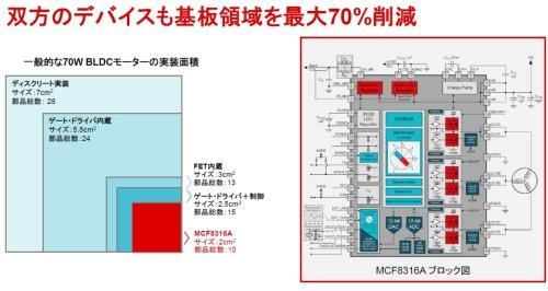 基板面積を最大70%削減