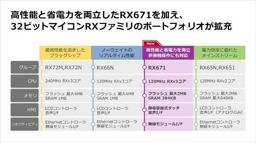 RXファミリの高性能な既存品と新製品の主な仕様