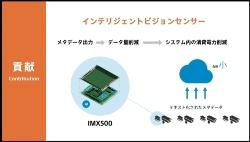 図2 イメージセンサー「IMX500」