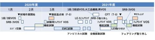種子島宇宙センターで実施する試験日程(出所:JAXA)
