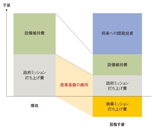 図 H3が目指す事業モデル