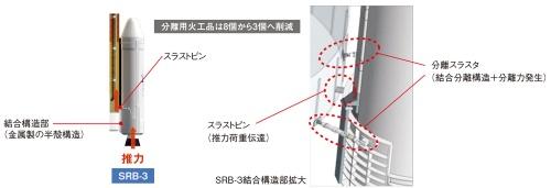 機体へのSRB-3取り付け部