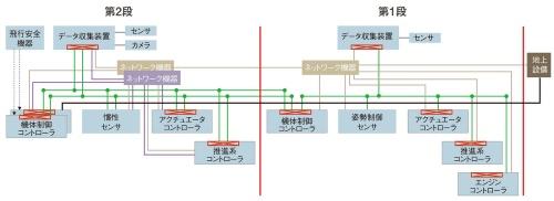 図 H3アビオニクスの概要