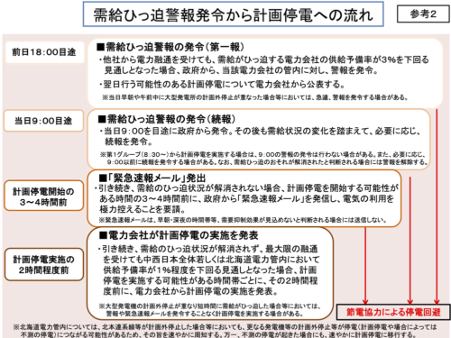 図1●需給ひっ迫警報発令から計画停電への流れ