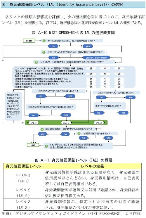 身元確認保証レベル(IAL(Identity Assurance Level))の選択