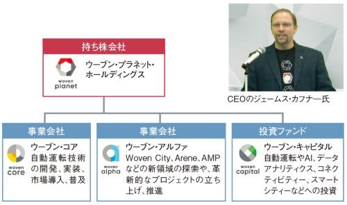 図1 TRI-ADが4社態勢に移行