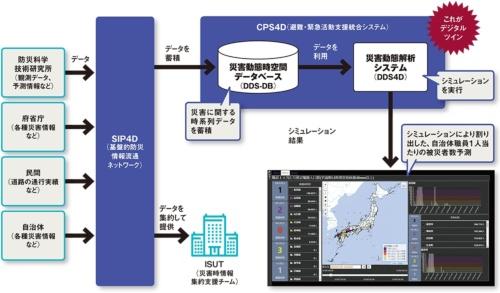 図 防災科学技術研究所が開発する「SIP4D」と「CPS4D」の概要