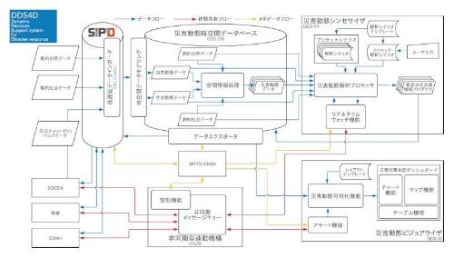 CPS4Dの技術的な詳細