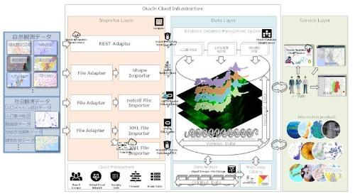 DDS4DやDDS-DBのシステム構成